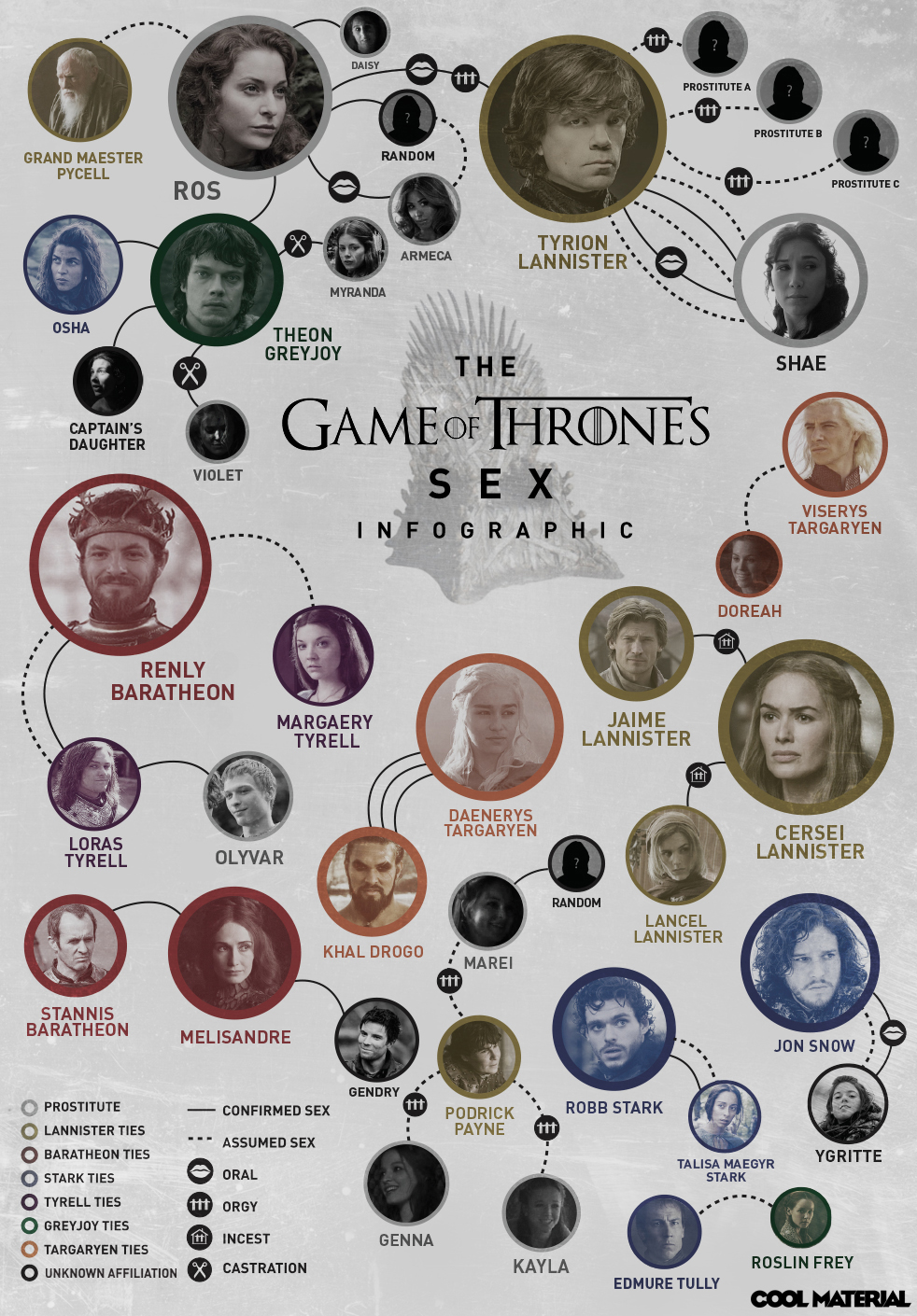 Infográfico das cenas sexuais de Games Of Thrones