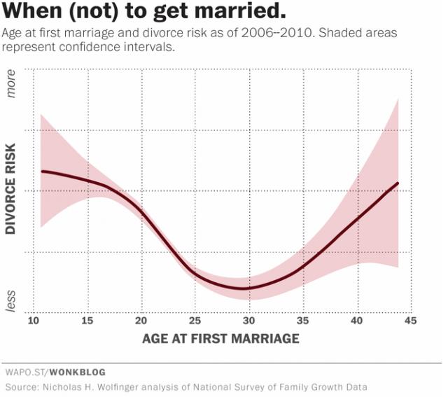 a melhor idade para casa se você não quer se divorciar