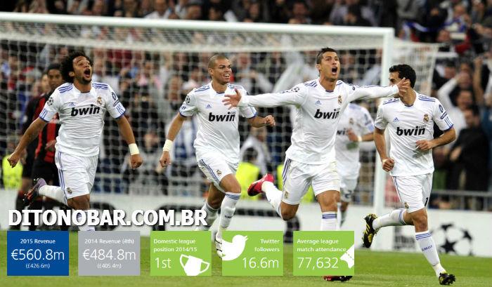 Real Madrid é o clube mais rico do mundo
