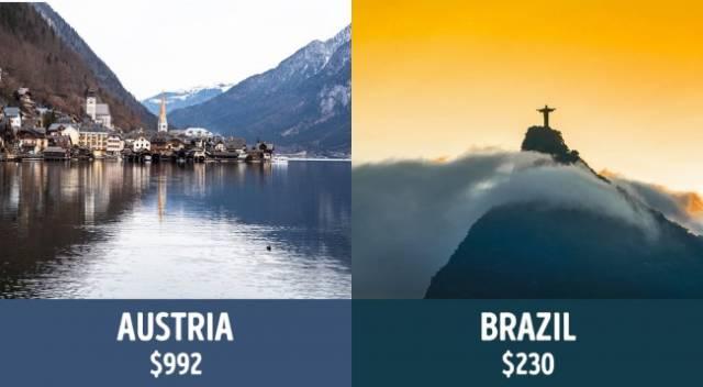 valores das aposentadorias em diferentes países do mundo