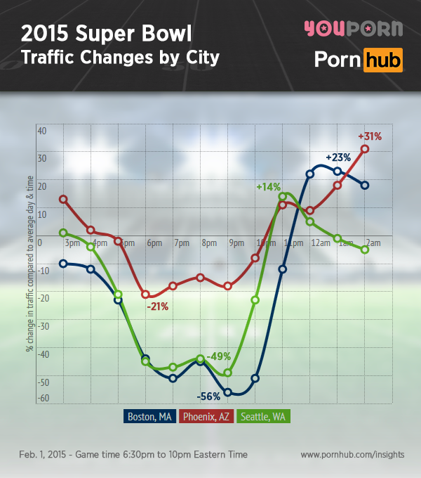 A América se divertiu em sites pornográficos depois do SuperBowl XLIX em 2015