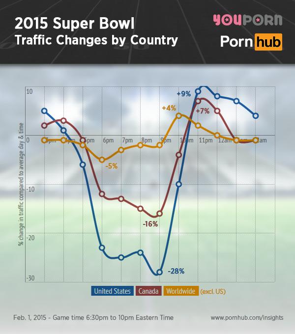 A América se divertiu em sites pornográficos depois do SuperBowl XLIX em 2015